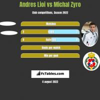 Andres Lioi vs Michał Żyro h2h player stats