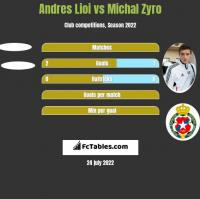 Andres Lioi vs Michal Zyro h2h player stats