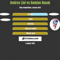 Andres Lioi vs Damian Rasak h2h player stats