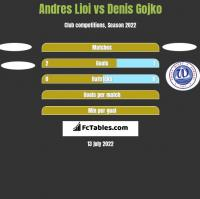 Andres Lioi vs Denis Gojko h2h player stats