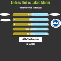 Andres Lioi vs Jakub Moder h2h player stats