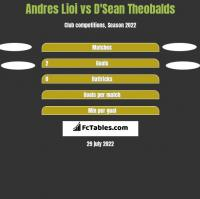 Andres Lioi vs D'Sean Theobalds h2h player stats