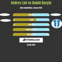 Andres Lioi vs Dawid Kocyla h2h player stats