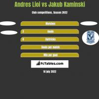 Andres Lioi vs Jakub Kaminski h2h player stats
