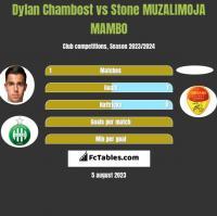 Dylan Chambost vs Stone MUZALIMOJA MAMBO h2h player stats
