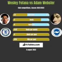 Wesley Fofana vs Adam Webster h2h player stats