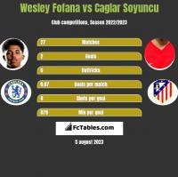 Wesley Fofana vs Caglar Soyuncu h2h player stats