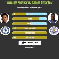 Wesley Fofana vs Daniel Amartey h2h player stats