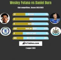 Wesley Fofana vs Daniel Burn h2h player stats