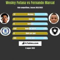 Wesley Fofana vs Fernando Marcal h2h player stats