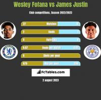 Wesley Fofana vs James Justin h2h player stats