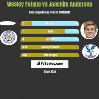 Wesley Fofana vs Joachim Andersen h2h player stats