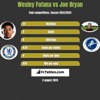 Wesley Fofana vs Joe Bryan h2h player stats