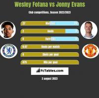 Wesley Fofana vs Jonny Evans h2h player stats