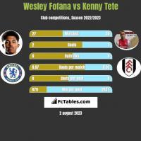 Wesley Fofana vs Kenny Tete h2h player stats