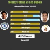 Wesley Fofana vs Leo Dubois h2h player stats