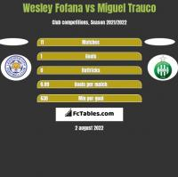 Wesley Fofana vs Miguel Trauco h2h player stats
