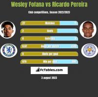 Wesley Fofana vs Ricardo Pereira h2h player stats