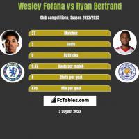 Wesley Fofana vs Ryan Bertrand h2h player stats
