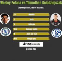 Wesley Fofana vs Thimothee Kolodziejczak h2h player stats
