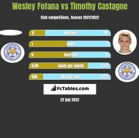 Wesley Fofana vs Timothy Castagne h2h player stats