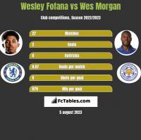 Wesley Fofana vs Wes Morgan h2h player stats