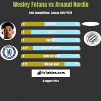 Wesley Fofana vs Arnaud Nordin h2h player stats