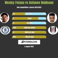 Wesley Fofana vs Antonee Robinson h2h player stats