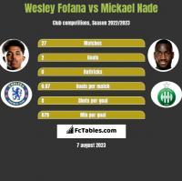 Wesley Fofana vs Mickael Nade h2h player stats