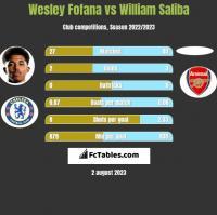 Wesley Fofana vs William Saliba h2h player stats
