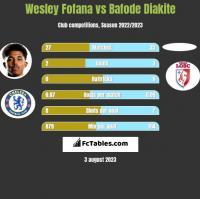 Wesley Fofana vs Bafode Diakite h2h player stats