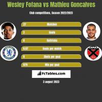 Wesley Fofana vs Mathieu Goncalves h2h player stats