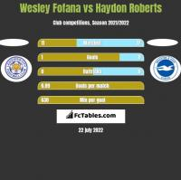 Wesley Fofana vs Haydon Roberts h2h player stats