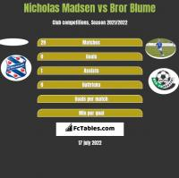 Nicholas Madsen vs Bror Blume h2h player stats