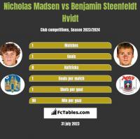 Nicholas Madsen vs Benjamin Steenfeldt Hvidt h2h player stats