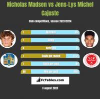 Nicholas Madsen vs Jens-Lys Michel Cajuste h2h player stats