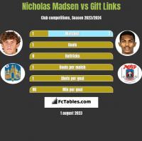 Nicholas Madsen vs Gift Links h2h player stats