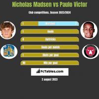 Nicholas Madsen vs Paulo Victor h2h player stats