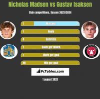 Nicholas Madsen vs Gustav Isaksen h2h player stats