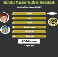 Nicholas Madsen vs Albert Groenbaek h2h player stats