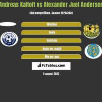 Andreas Kaltoft vs Alexander Juel Andersen h2h player stats