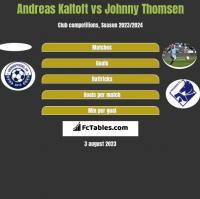 Andreas Kaltoft vs Johnny Thomsen h2h player stats