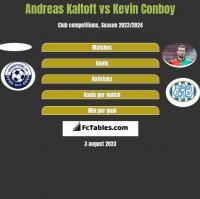Andreas Kaltoft vs Kevin Conboy h2h player stats