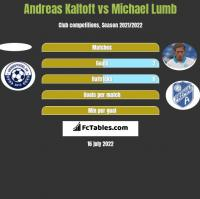 Andreas Kaltoft vs Michael Lumb h2h player stats