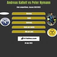 Andreas Kaltoft vs Peter Nymann h2h player stats