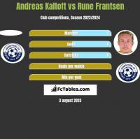 Andreas Kaltoft vs Rune Frantsen h2h player stats