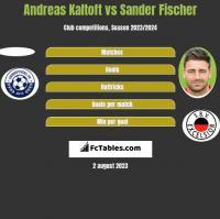 Andreas Kaltoft vs Sander Fischer h2h player stats