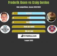 Frederik Ibsen vs Craig Gordon h2h player stats