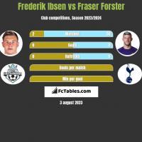 Frederik Ibsen vs Fraser Forster h2h player stats