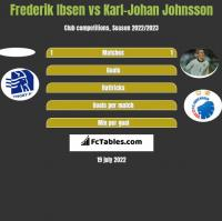Frederik Ibsen vs Karl-Johan Johnsson h2h player stats
